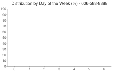 Distribution By Day 006-588-8888